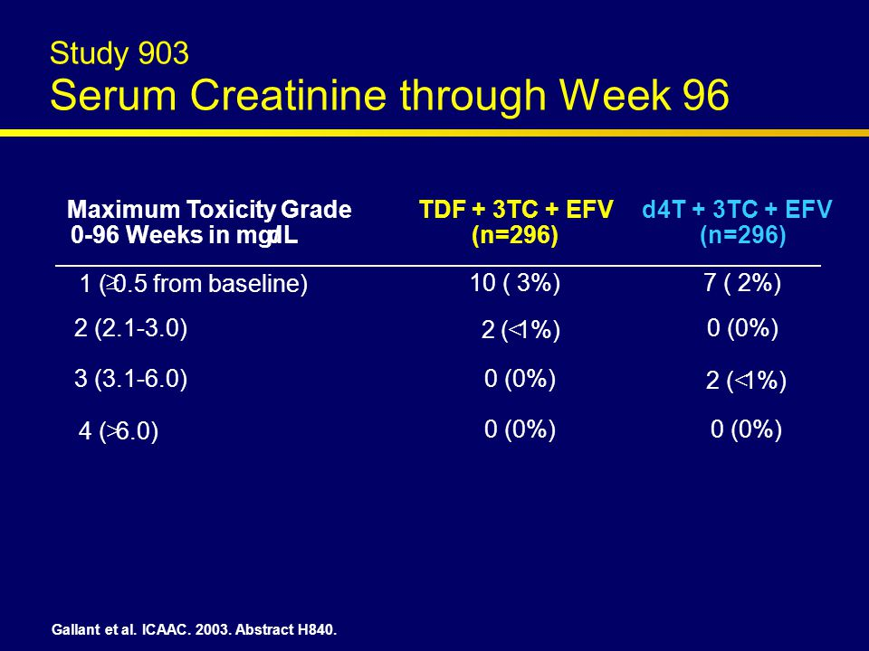     Maximum Toxicity Grade 0-96 Weeks in mg/dL TDF + 3TC + EFV (n=296) d4T + 3TC + EFV (n=296) 1 (0.5 from baseline) 10 ( 3%)7 ( 2%) 2 (2.1-3.0) 2 (1%) 0 (0%) 3 (3.1-6.0)0 (0%) 2 (1%) 4 (6.0) 0 (0%) Gallant et al.