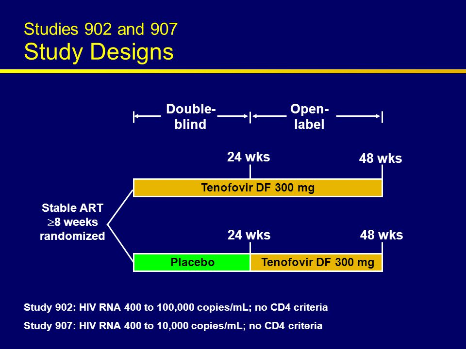 Tenofovir DF 300 mg Placebo Tenofovir DF 300 mg Stable ART  8 weeks randomized 24 wks 48 wks 24 wks Double- blind Open- label Study 902: HIV RNA 400 to 100,000 copies/mL; no CD4 criteria Study 907: HIV RNA 400 to 10,000 copies/mL; no CD4 criteria Studies 902 and 907 Study Designs