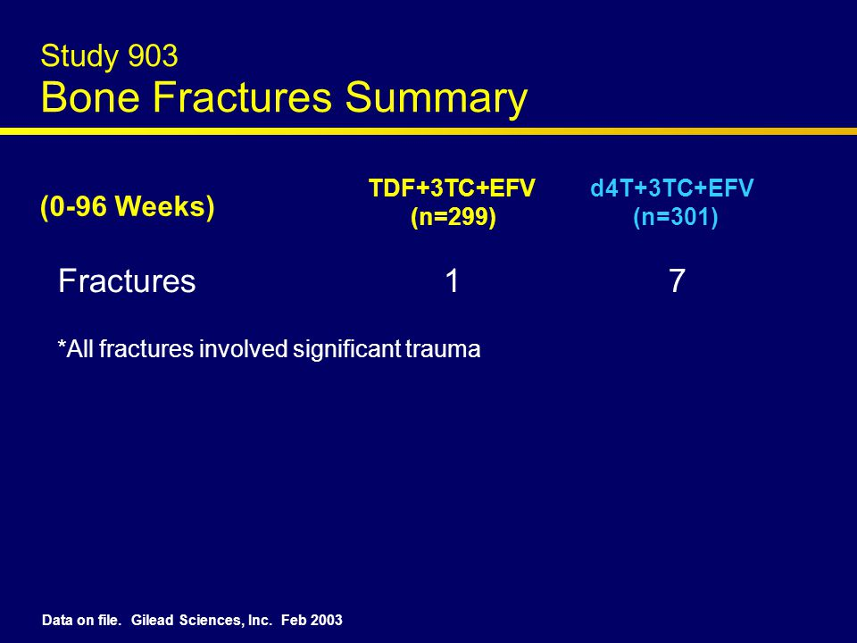 Study 903 Bone Fractures Summary Fractures 1 7 (0-96 Weeks) TDF+3TC+EFV d4T+3TC+EFV (n=299) (n=301) *All fractures involved significant trauma Data on file.