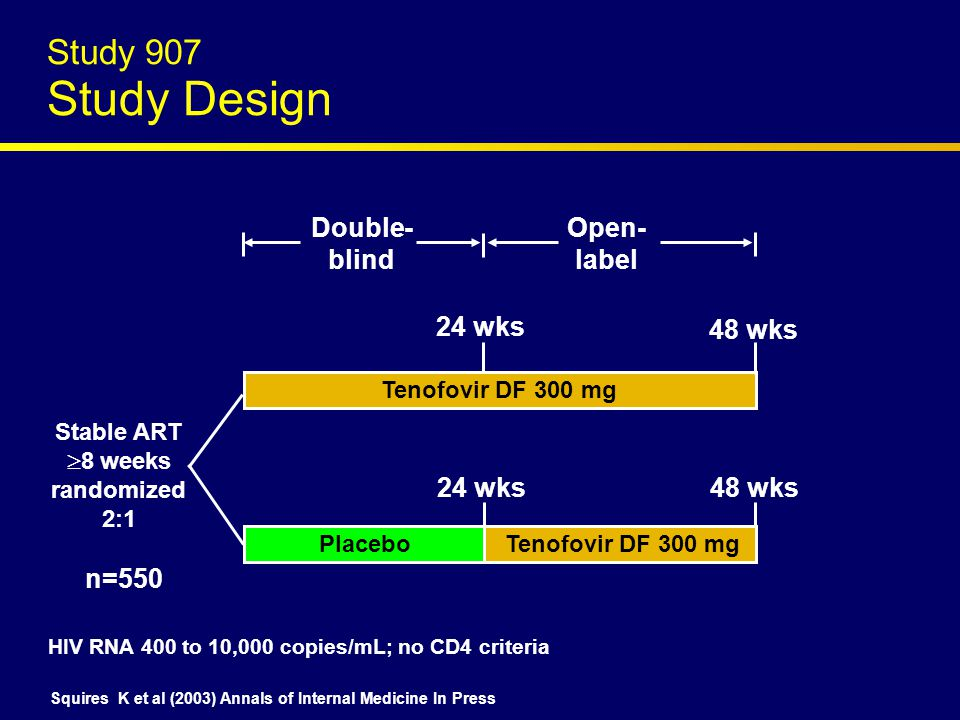 Tenofovir DF 300 mg Placebo Tenofovir DF 300 mg Stable ART  8 weeks randomized 2:1 24 wks 48 wks n=550 24 wks Double- blind Open- label HIV RNA 400 to 10,000 copies/mL; no CD4 criteria Squires K et al (2003) Annals of Internal Medicine In Press Study 907 Study Design