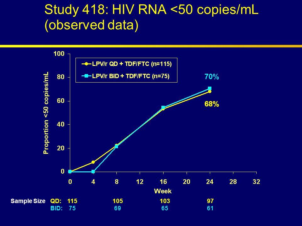 Study 418: HIV RNA <50 copies/mL (observed data) Sample SizeQD:11510510397 BID: 75 69 6561 70% 68%