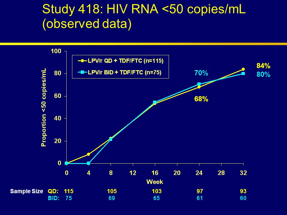 84% 80% 70% 68% Sample SizeQD:1151051039793 BID: 75 69 656160 Study 418: HIV RNA <50 copies/mL (observed data)
