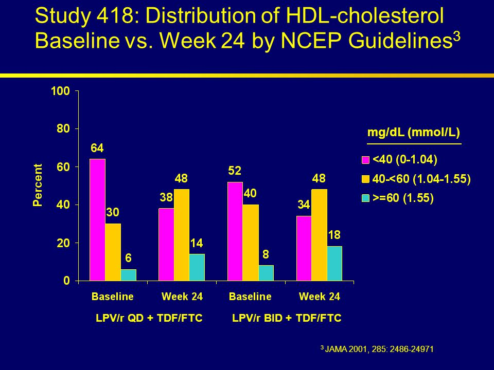 Study 418: Distribution of HDL-cholesterol Baseline vs.