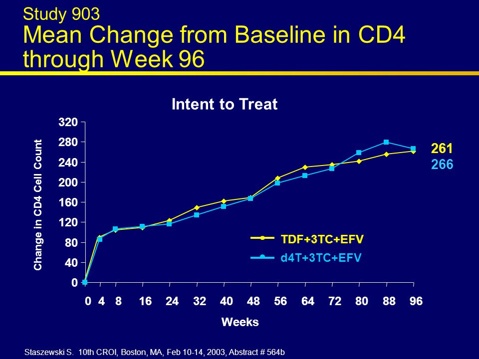 Study 903 Mean Change from Baseline in CD4 through Week 96 0 40 80 120 160 200 240 280 320 0481624324048566472808896 Weeks Change in CD4 Cell Count Intent to Treat 261 266 TDF+3TC+EFV d4T+3TC+EFV Staszewski S.