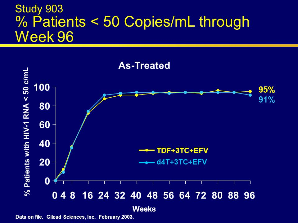 Study 903 % Patients < 50 Copies/mL through Week 96 As-Treated % Patients with HIV-1 RNA < 50 c/mL 0 20 40 60 80 100 0481624324048566472808896 TDF+3TC+EFV d4T+3TC+EFV 95% 91% Weeks Data on file.