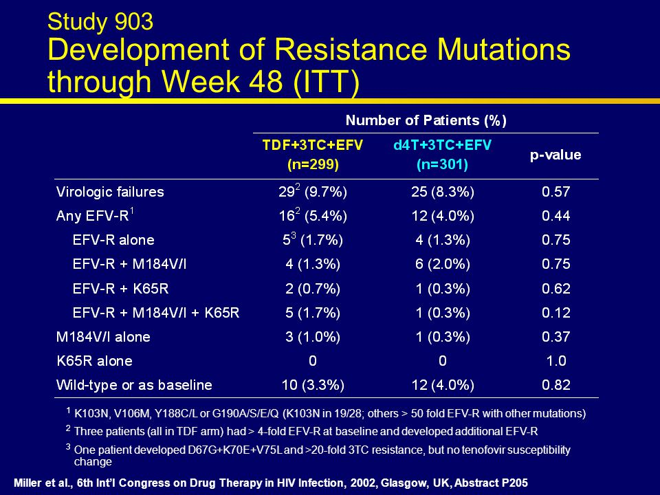 1 K103N, V106M, Y188C/L or G190A/S/E/Q (K103N in 19/28; others > 50 fold EFV-R with other mutations) 2 Three patients (all in TDF arm) had > 4-fold EFV-R at baseline and developed additional EFV-R 3 One patient developed D67G+K70E+V75L and >20-fold 3TC resistance, but no tenofovir susceptibility change Miller et al., 6th Int'l Congress on Drug Therapy in HIV Infection, 2002, Glasgow, UK, Abstract P205 Study 903 Development of Resistance Mutations through Week 48 (ITT)