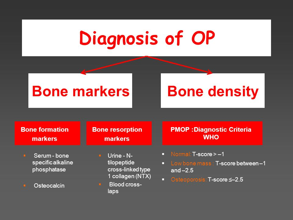 Diagnosis of OP Bone densityBone markers Bone formation markers  Serum - bone specific alkaline phosphatase  Osteocalcin Bone resorption markers  Urine - N- tilopeptide cross-linked type 1 collagen (NTX)  Blood cross- laps  Normal: T-score > –1  Low bone mass : T-score between –1 and –2.5  Osteoporosis: T-score ≤–2.5 PMOP: Diagnostic Criteria WHO