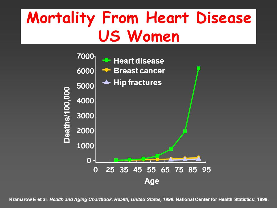 Breast cancer Mortality From Heart Disease US Women Kramarow E et al.