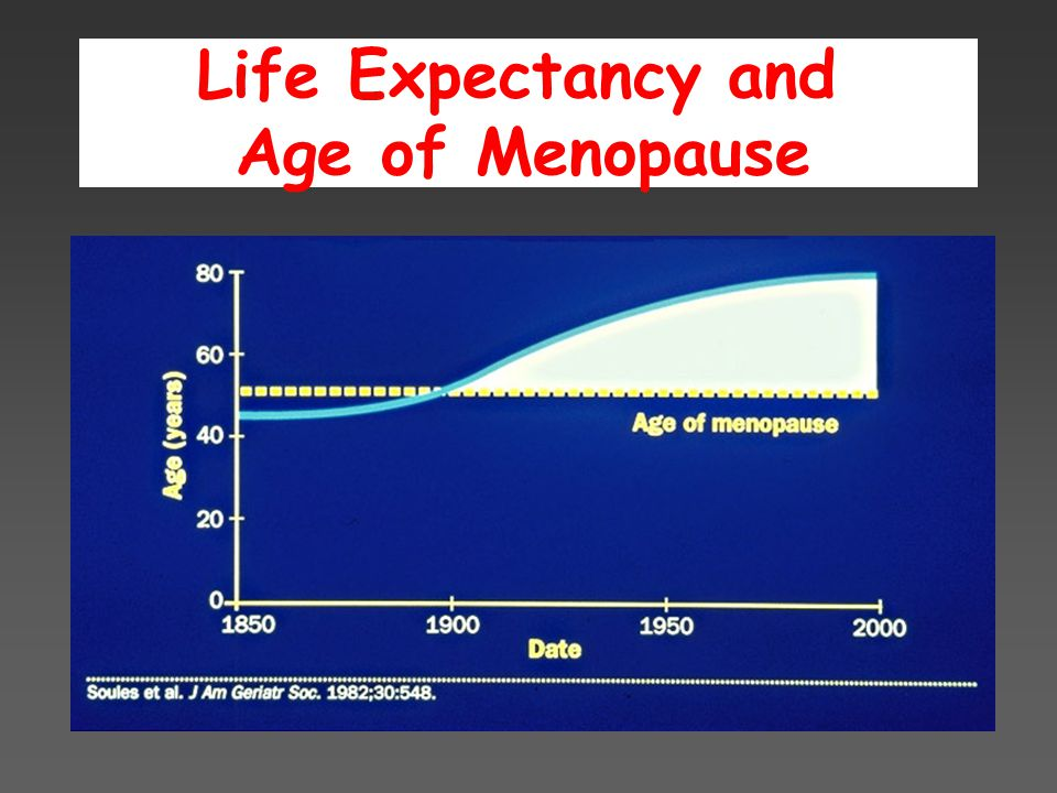 Menopausal symptoms of lower urinary tract dysfunction Nocturia Incontinence Urgency Frequency Straining Pain Age (years) Reporting Symptoms (%) Perry S et al., J Public Health Med 2000; 22:427 – 434