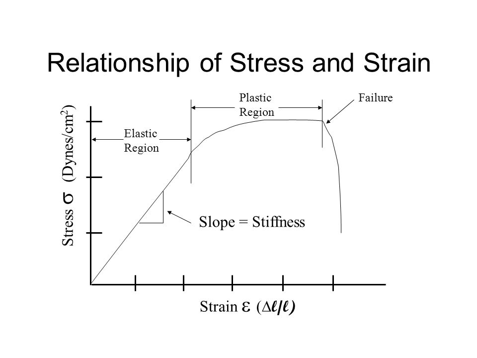 Relationship of Stress and Strain Strain  (  l/l) Stress  (Dynes/cm 2 ) Slope = Stiffness Failure Elastic Region Plastic Region