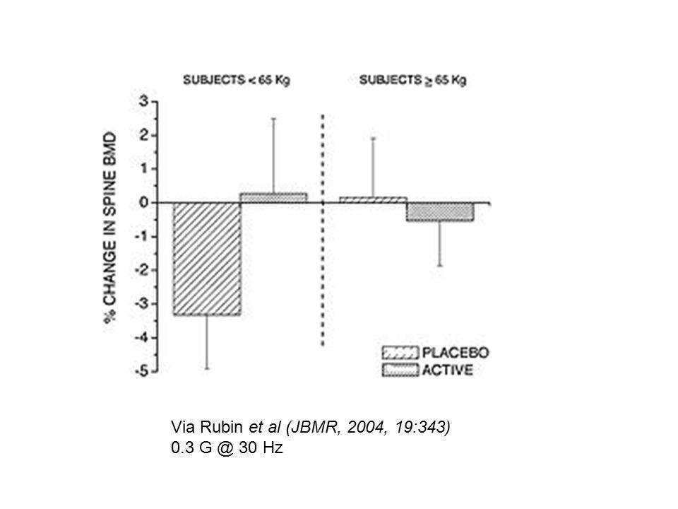 Via Rubin et al (JBMR, 2004, 19:343) 0.3 G @ 30 Hz