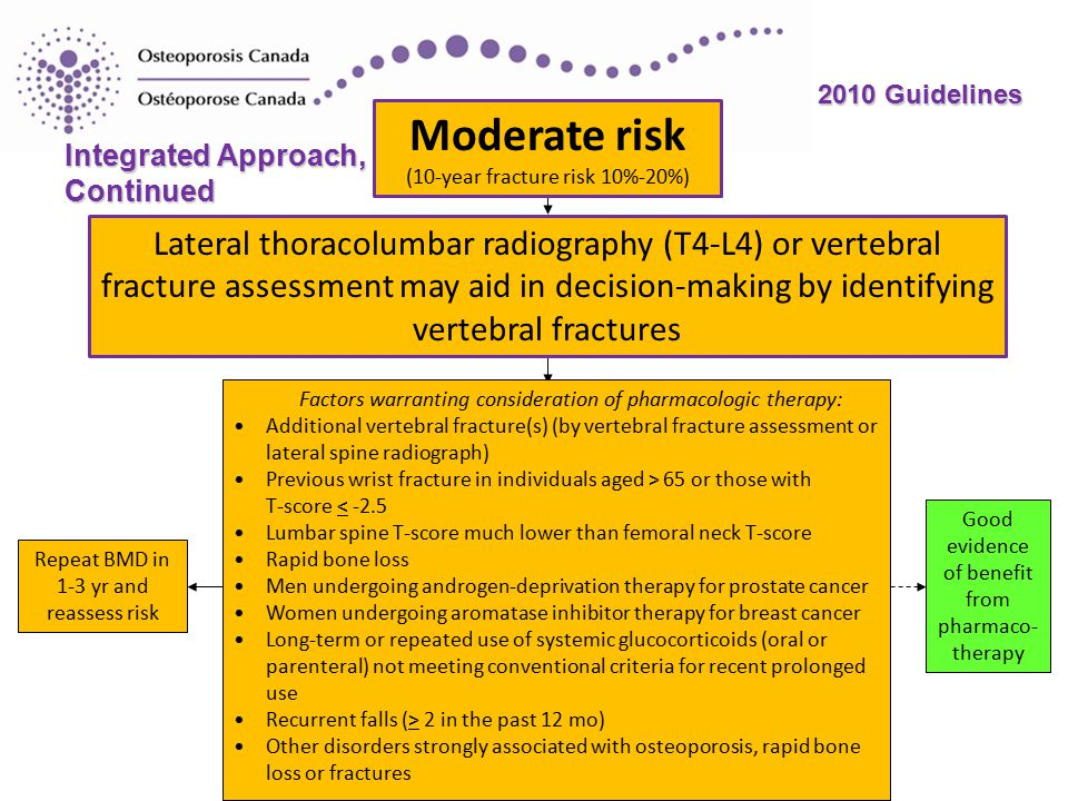 2010 Guidelines Moderate risk (10-year fracture risk 10%-20%) Lateral thoracolumbar radiography (T4-L4) or vertebral fracture assessment may aid in decision-making by identifying vertebral fractures Factors warranting consideration of pharmacologic therapy: Additional vertebral fracture(s) (by vertebral fracture assessment or lateral spine radiograph) Previous wrist fracture in individuals aged > 65 or those with T-score < -2.5 Lumbar spine T-score much lower than femoral neck T-score Rapid bone loss Men undergoing androgen-deprivation therapy for prostate cancer Women undergoing aromatase inhibitor therapy for breast cancer Long-term or repeated use of systemic glucocorticoids (oral or parenteral) not meeting conventional criteria for recent prolonged use Recurrent falls (> 2 in the past 12 mo) Other disorders strongly associated with osteoporosis, rapid bone loss or fractures Good evidence of benefit from pharmaco- therapy Repeat BMD in 1-3 yr and reassess risk Integrated Approach, Continued
