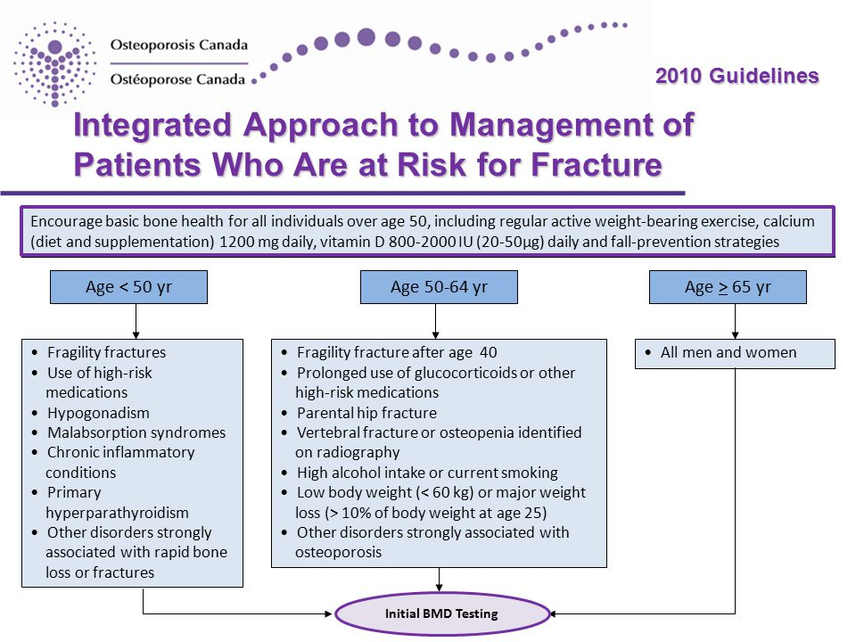 2010 Guidelines Integrated Approach to Management of Patients Who Are at Risk for Fracture Age < 50 yrAge 50-64 yrAge > 65 yr Encourage basic bone health for all individuals over age 50, including regular active weight-bearing exercise, calcium (diet and supplementation) 1200 mg daily, vitamin D 800-2000 IU (20-50µg) daily and fall-prevention strategies Fragility fracture after age 40 Prolonged use of glucocorticoids or other high-risk medications Parental hip fracture Vertebral fracture or osteopenia identified on radiography High alcohol intake or current smoking Low body weight ( 10% of body weight at age 25) Other disorders strongly associated with osteoporosis Fragility fractures Use of high-risk medications Hypogonadism Malabsorption syndromes Chronic inflammatory conditions Primary hyperparathyroidism Other disorders strongly associated with rapid bone loss or fractures All men and women Initial BMD Testing