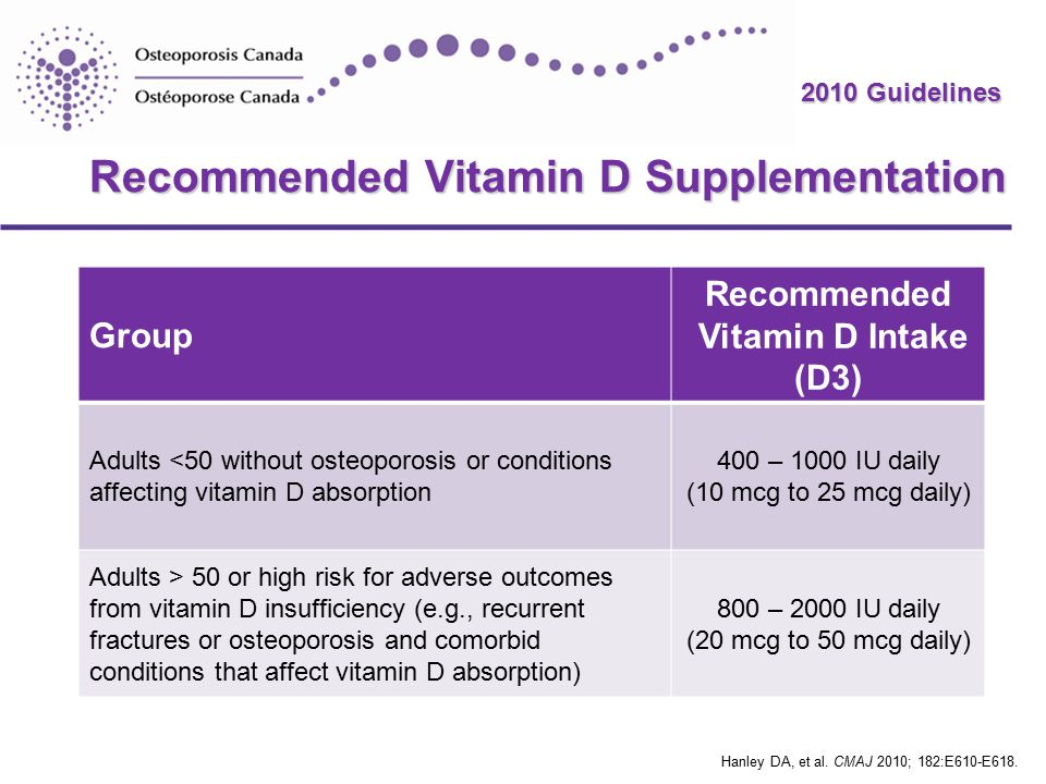 2010 Guidelines Recommended Vitamin D Supplementation Group Recommended Vitamin D Intake (D3) Adults <50 without osteoporosis or conditions affecting vitamin D absorption 400 – 1000 IU daily (10 mcg to 25 mcg daily) Adults > 50 or high risk for adverse outcomes from vitamin D insufficiency (e.g., recurrent fractures or osteoporosis and comorbid conditions that affect vitamin D absorption) 800 – 2000 IU daily (20 mcg to 50 mcg daily) Hanley DA, et al.