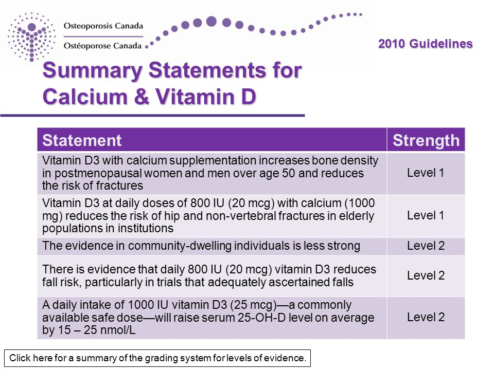 2010 Guidelines Summary Statements for Calcium & Vitamin D StatementStrength Vitamin D3 with calcium supplementation increases bone density in postmenopausal women and men over age 50 and reduces the risk of fractures Level 1 Vitamin D3 at daily doses of 800 IU (20 mcg) with calcium (1000 mg) reduces the risk of hip and non-vertebral fractures in elderly populations in institutions Level 1 The evidence in community-dwelling individuals is less strongLevel 2 There is evidence that daily 800 IU (20 mcg) vitamin D3 reduces fall risk, particularly in trials that adequately ascertained falls Level 2 A daily intake of 1000 IU vitamin D3 (25 mcg)—a commonly available safe dose—will raise serum 25-OH-D level on average by 15 – 25 nmol/L Level 2 Click here for a summary of the grading system for levels of evidence.