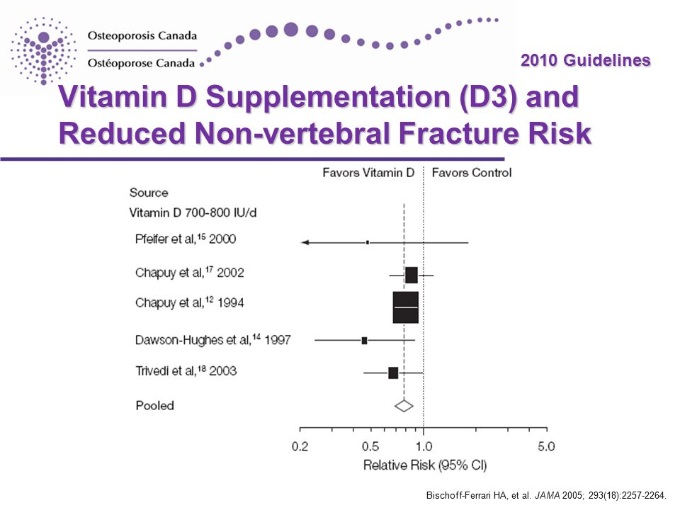 2010 Guidelines Vitamin D Supplementation (D3) and Reduced Non-vertebral Fracture Risk Bischoff-Ferrari HA, et al.