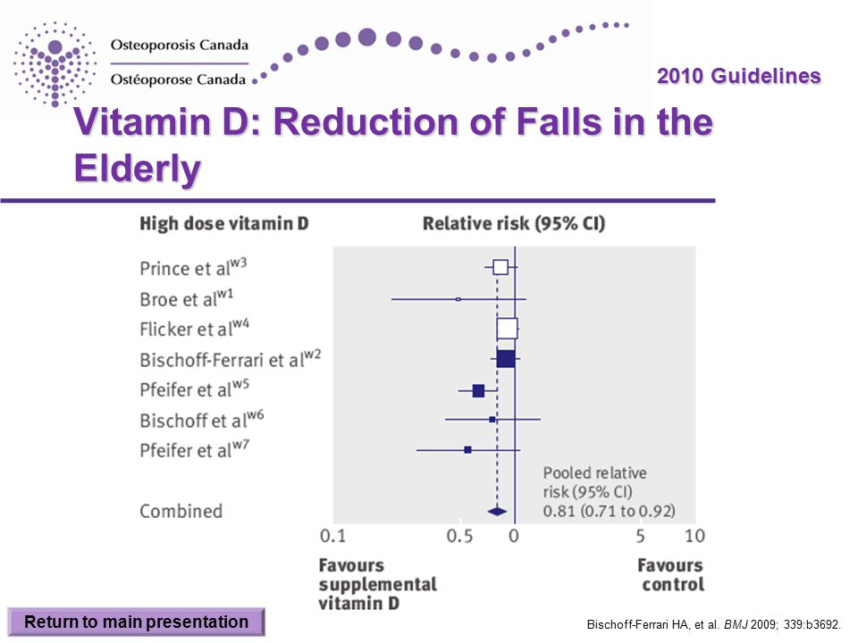 2010 Guidelines Vitamin D: Reduction of Falls in the Elderly Bischoff-Ferrari HA, et al.