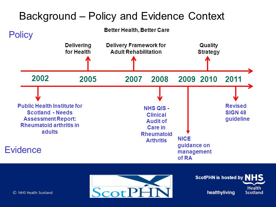 2002 2008200920102011 Public Health Institute for Scotland - Needs Assessment Report: Rheumatoid arthritis in adults Background – Policy and Evidence Context NHS QIS - Clinical Audit of Care in Rheumatoid Arthritis NICE guidance on management of RA Evidence Revised SIGN 48 guideline 20052007 Delivering for Health Better Health, Better Care Delivery Framework for Adult Rehabilitation Quality Strategy Policy ScotPHN is hosted by
