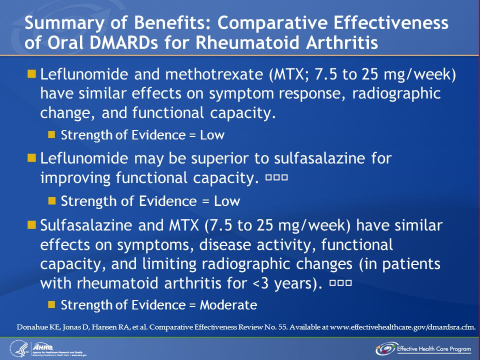  Leflunomide and methotrexate (MTX; 7.5 to 25 mg/week) have similar effects on symptom response, radiographic change, and functional capacity.