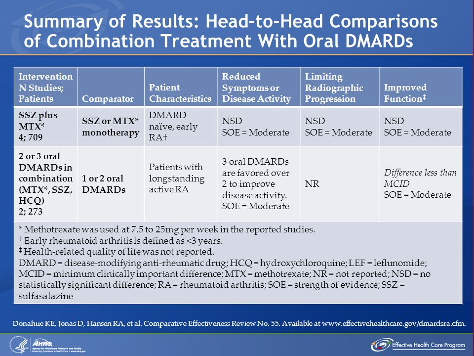 Summary of Results: Head-to-Head Comparisons of Combination Treatment With Oral DMARDs Intervention N Studies; PatientsComparator Patient Characteristics Reduced Symptoms or Disease Activity Limiting Radiographic Progression Improved Function ‡ SSZ plus MTX* 4; 709 SSZ or MTX* monotherapy DMARD- naïve, early RA† NSD SOE = Moderate NSD SOE = Moderate NSD SOE = Moderate 2 or 3 oral DMARDs in combination (MTX*, SSZ, HCQ) 2; 273 1 or 2 oral DMARDs Patients with longstanding active RA 3 oral DMARDs are favored over 2 to improve disease activity.
