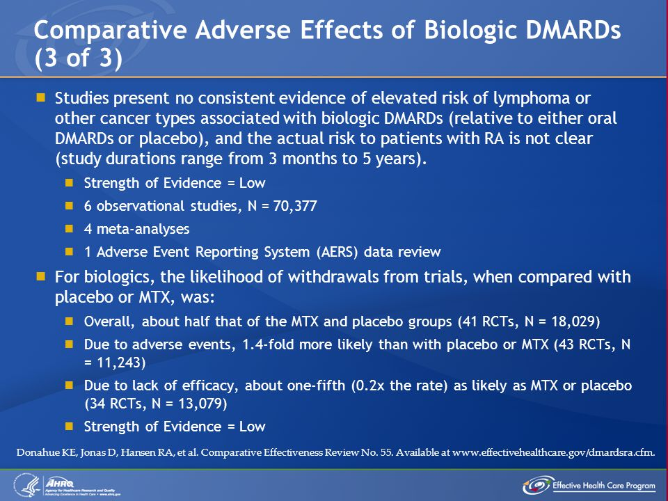  Studies present no consistent evidence of elevated risk of lymphoma or other cancer types associated with biologic DMARDs (relative to either oral DMARDs or placebo), and the actual risk to patients with RA is not clear (study durations range from 3 months to 5 years).