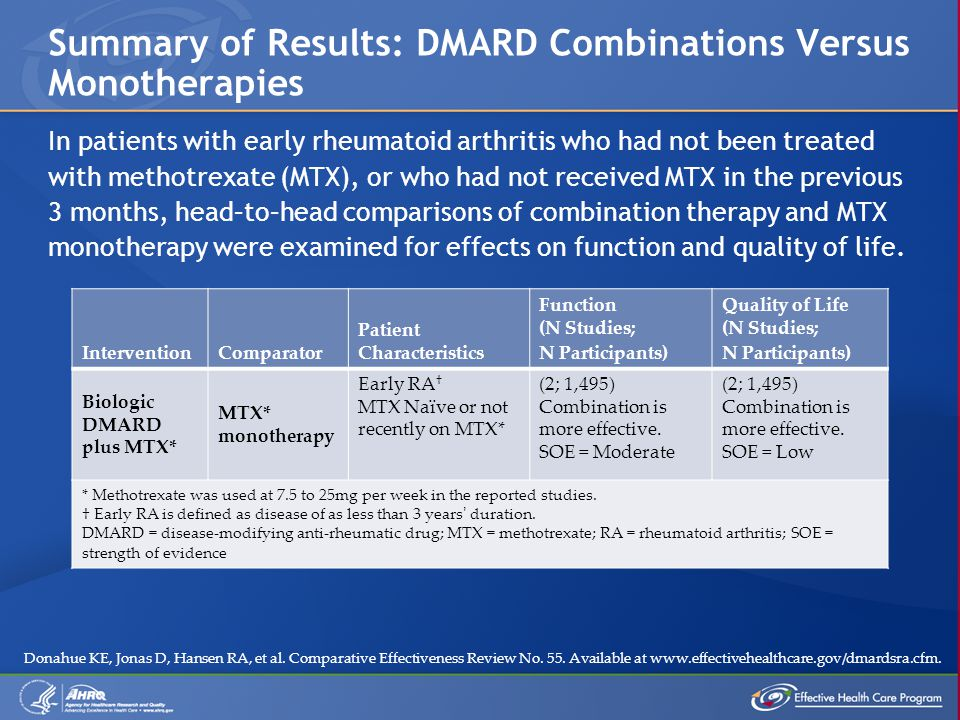Summary of Results: DMARD Combinations Versus Monotherapies In patients with early rheumatoid arthritis who had not been treated with methotrexate (MT