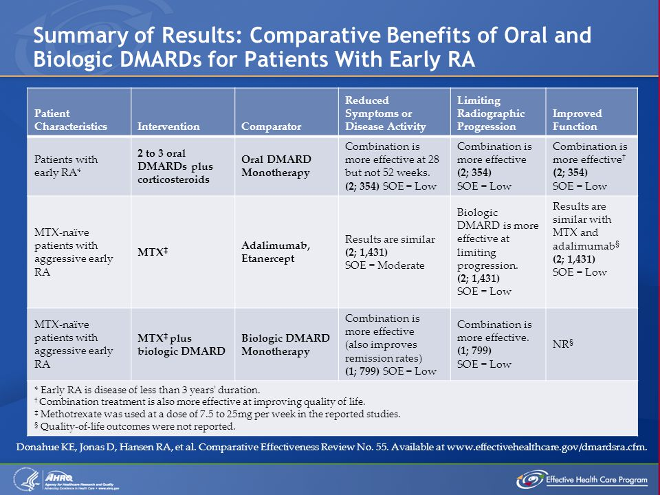 Summary of Results: Comparative Benefits of Oral and Biologic DMARDs for Patients With Early RA Patient CharacteristicsInterventionComparator Reduced Symptoms or Disease Activity Limiting Radiographic Progression Improved Function Patients with early RA* 2 to 3 oral DMARDs plus corticosteroids Oral DMARD Monotherapy Combination is more effective at 28 but not 52 weeks.