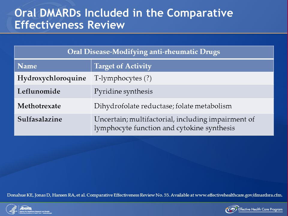 Oral Disease-Modifying anti-rheumatic Drugs NameTarget of Activity HydroxychloroquineT-lymphocytes (?) LeflunomidePyridine synthesis MethotrexateDihydrofolate reductase; folate metabolism SulfasalazineUncertain; multifactorial, including impairment of lymphocyte function and cytokine synthesis Oral DMARDs Included in the Comparative Effectiveness Review Donahue KE, Jonas D, Hansen RA, et al.