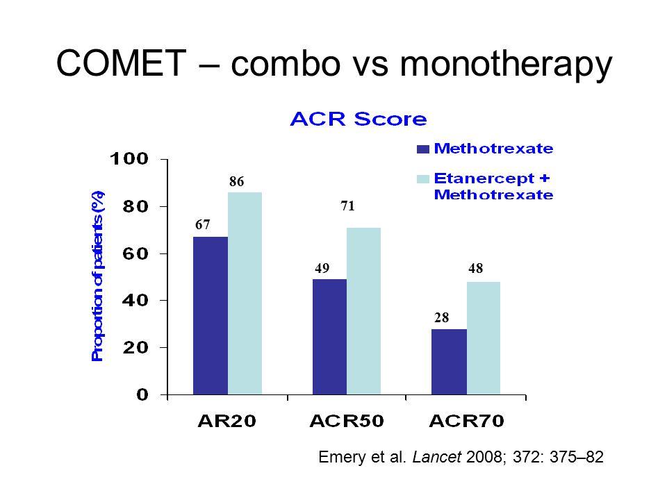 COMET – combo vs monotherapy 86 71 48 67 49 28 Emery et al. Lancet 2008; 372: 375–82