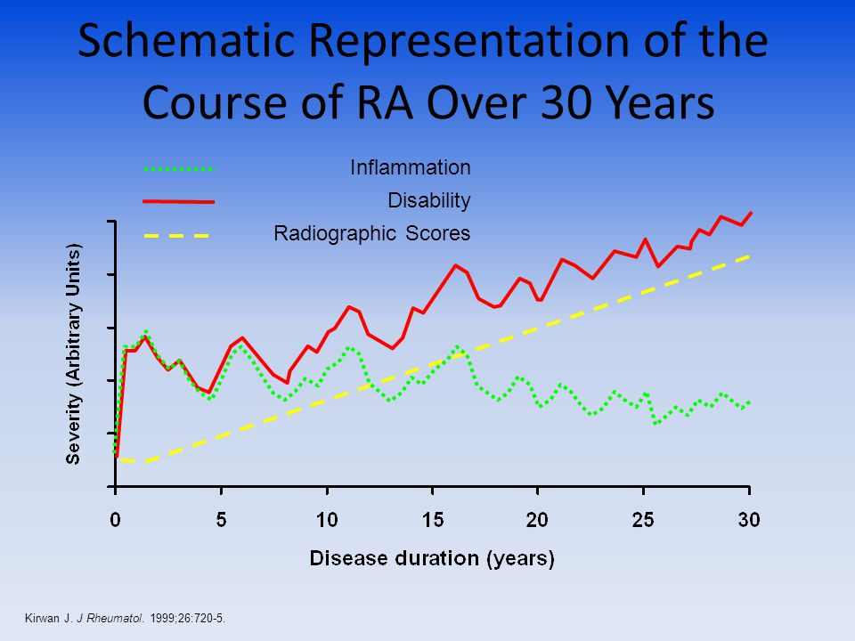 Schematic Representation of the Course of RA Over 30 Years Inflammation Disability Radiographic Scores Kirwan J.