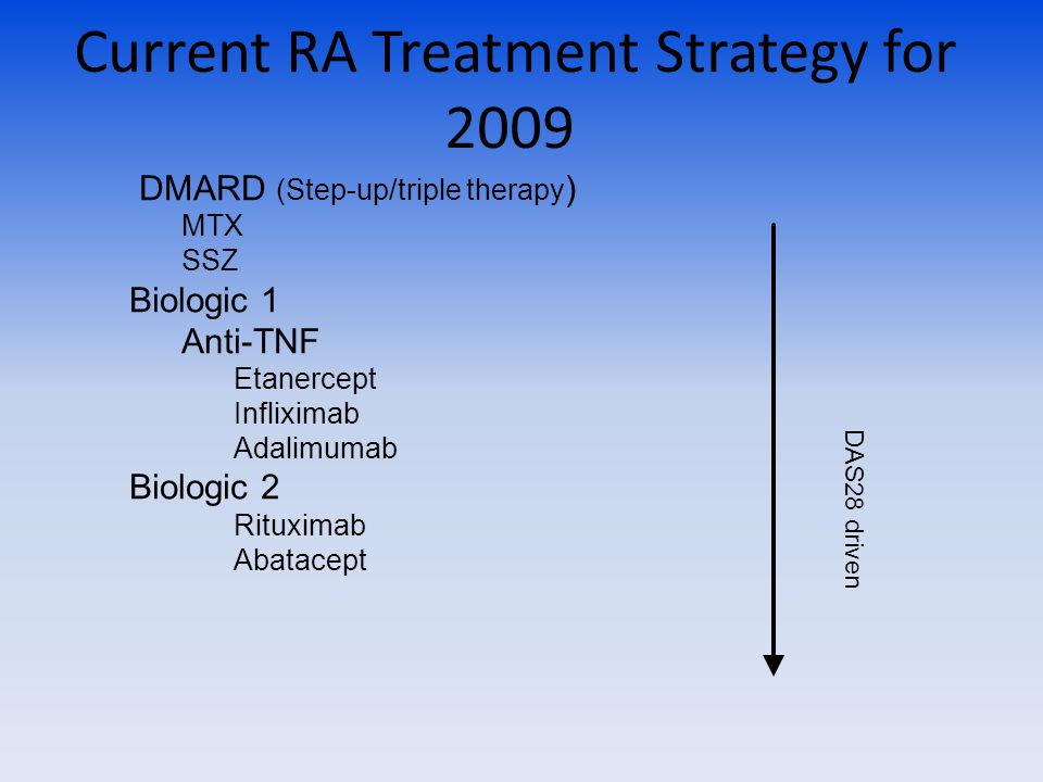 Current RA Treatment Strategy for 2009 DMARD (Step-up/triple therapy ) MTX SSZ Biologic 1 Anti-TNF Etanercept Infliximab Adalimumab Biologic 2 Rituximab Abatacept DAS28 driven