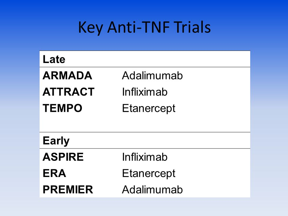 Key Anti-TNF Trials Late ARMADAAdalimumab ATTRACTInfliximab TEMPOEtanercept Early ASPIREInfliximab ERAEtanercept PREMIERAdalimumab