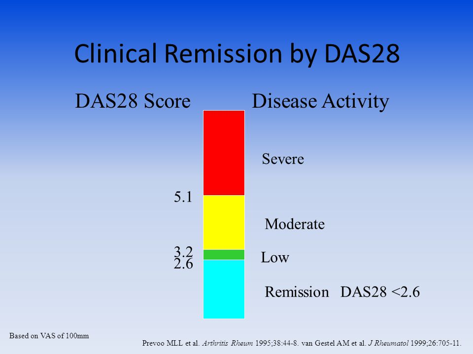 Clinical Remission by DAS28 Based on VAS of 100mm Prevoo MLL et al.