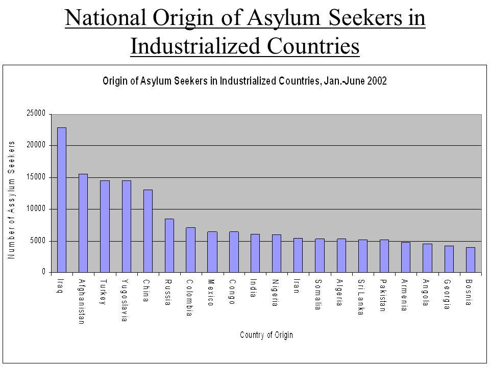 National Origin of Asylum Seekers in Industrialized Countries