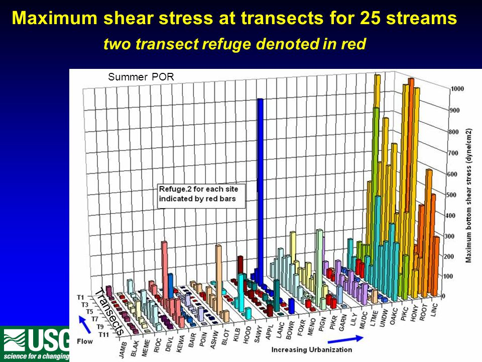 Maximum shear stress at transects for 25 streams two transect refuge denoted in red Summer POR Transects