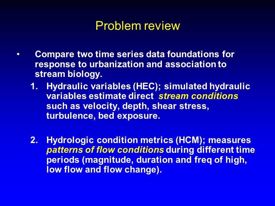 Fish IBI regression tree model build on hydrologic condition metric foundation (daily data, annual POR)