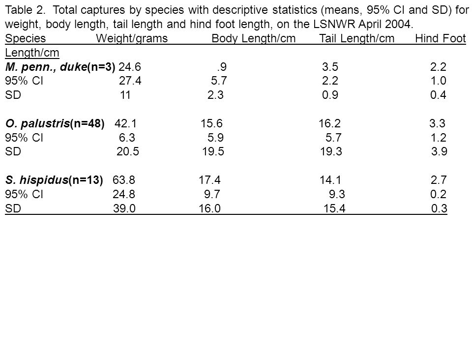 Table 2. Total captures by species with descriptive statistics (means, 95% CI and SD) for weight, body length, tail length and hind foot length, on th