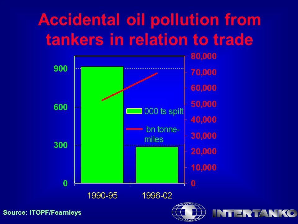 Accidental oil pollution from tankers in relation to trade Source: ITOPF/Fearnleys