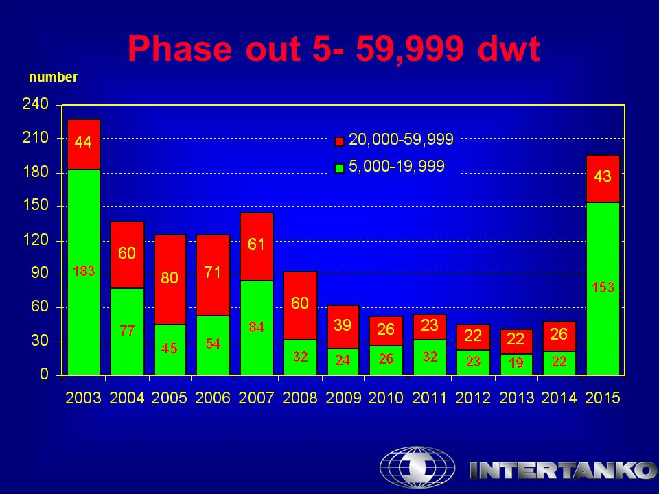 Phase out 5- 59,999 dwt number