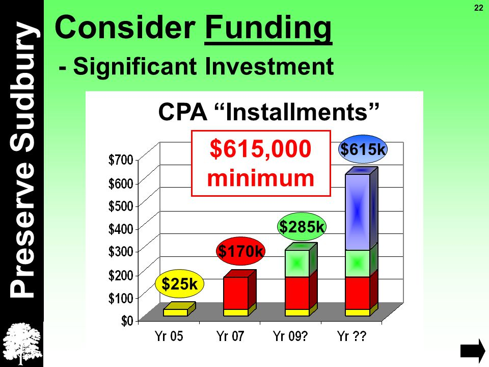 Preserve Sudbury - Significant Investment $615,000 minimum CPA Installments $25k $170k $285k $615k Consider Funding 22