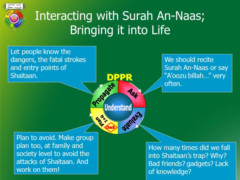 Interacting with Surah An-Naas; Bringing it into Life How many times did we fall into Shaitaan's trap.