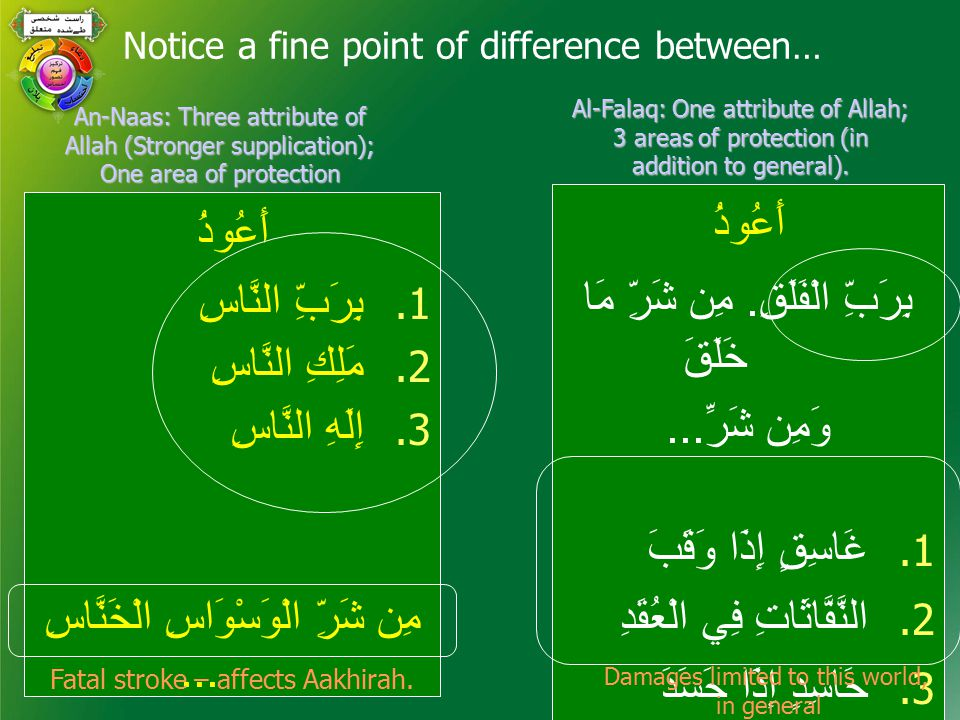 Notice a fine point of difference between… أَعُوذُ 1.