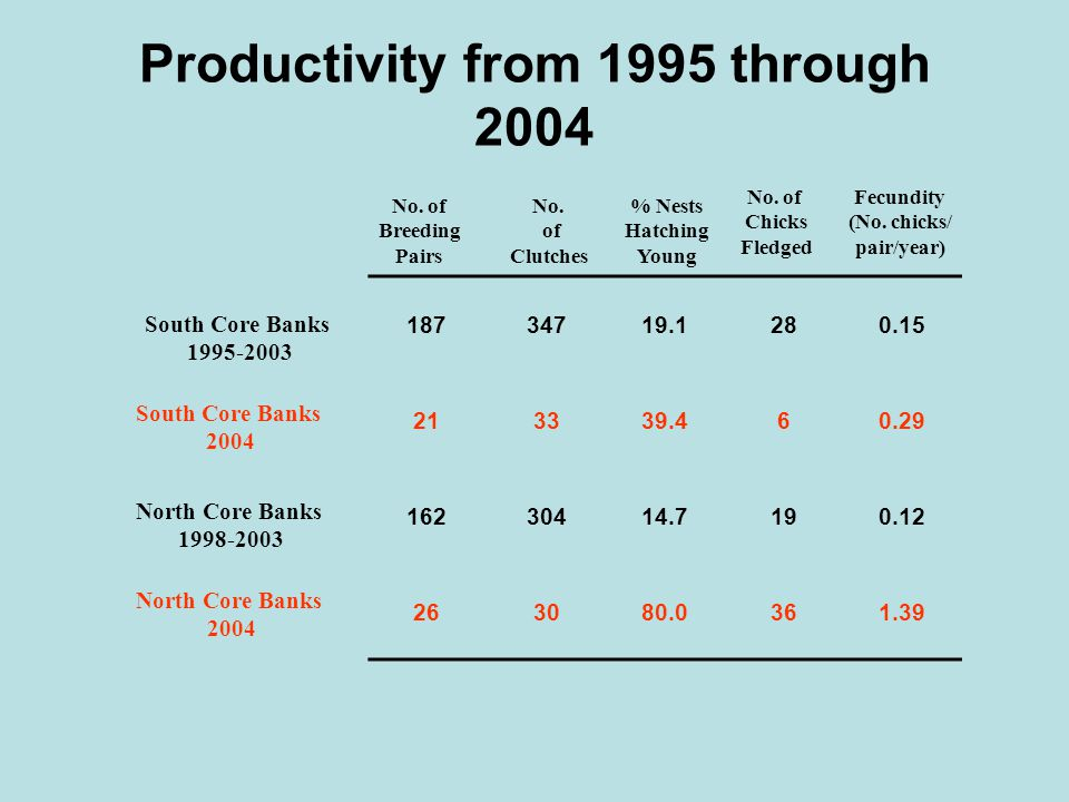 Productivity from 1995 through 2004 18734719.1280.15 213339.460.29 16230414.7190.12 263080.0361.39 No. of Breeding Pairs No. of Clutches % Nests Hatch