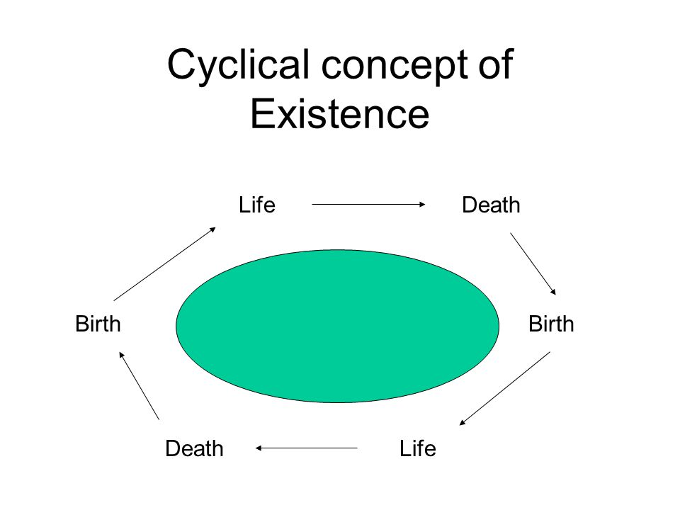 Cyclical concept of Existence Birth Death Life