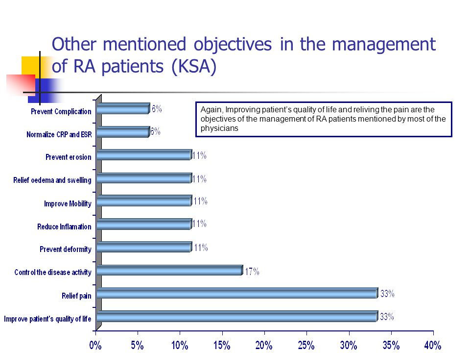 Other mentioned objectives in the management of RA patients (KSA) Again, Improving patient's quality of life and reliving the pain are the objectives of the management of RA patients mentioned by most of the physicians