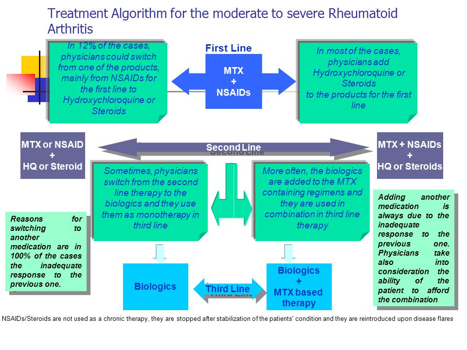 Treatment Algorithm for the moderate to severe Rheumatoid Arthritis MTX + NSAIDs First Line In 12% of the cases, physicians could switch from one of the products, mainly from NSAIDs for the first line to Hydroxychloroquine or Steroids MTX or NSAID + HQ or Steroid In most of the cases, physicians add Hydroxychloroquine or Steroids to the products for the first line MTX + NSAIDs + HQ or Steroids Second Line Biologics + MTX based therapy Sometimes, physicians switch from the second line therapy to the biologics and they use them as monotherapy in third line More often, the biologics are added to the MTX containing regimens and they are used in combination in third line therapy Third Line Reasons for switching to another medication are in 100% of the cases the inadequate response to the previous one.