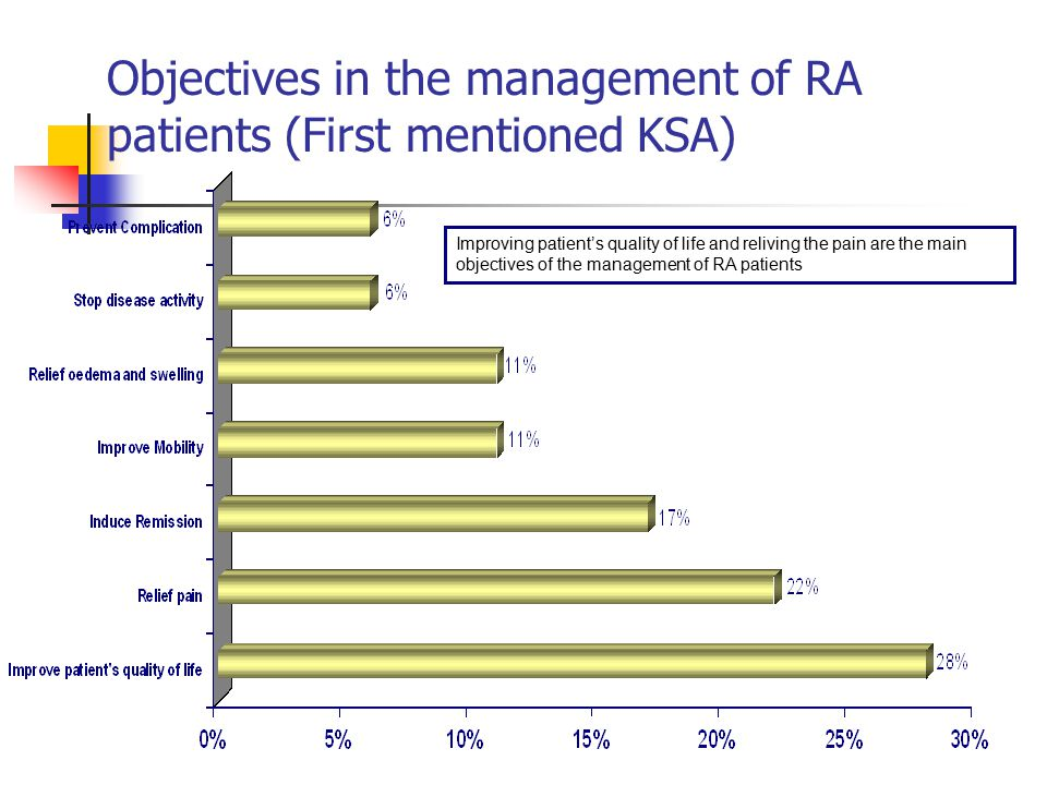 Objectives in the management of RA patients (First mentioned KSA) Improving patient's quality of life and reliving the pain are the main objectives of the management of RA patients
