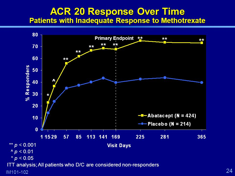24 ACR 20 Response Over Time Patients with Inadequate Response to Methotrexate IM101-102 ** * ^ 15 **p < 0.001 ^p < 0.01 *p < 0.05 ITT analysis; All patients who D/C are considered non-responders Primary Endpoint