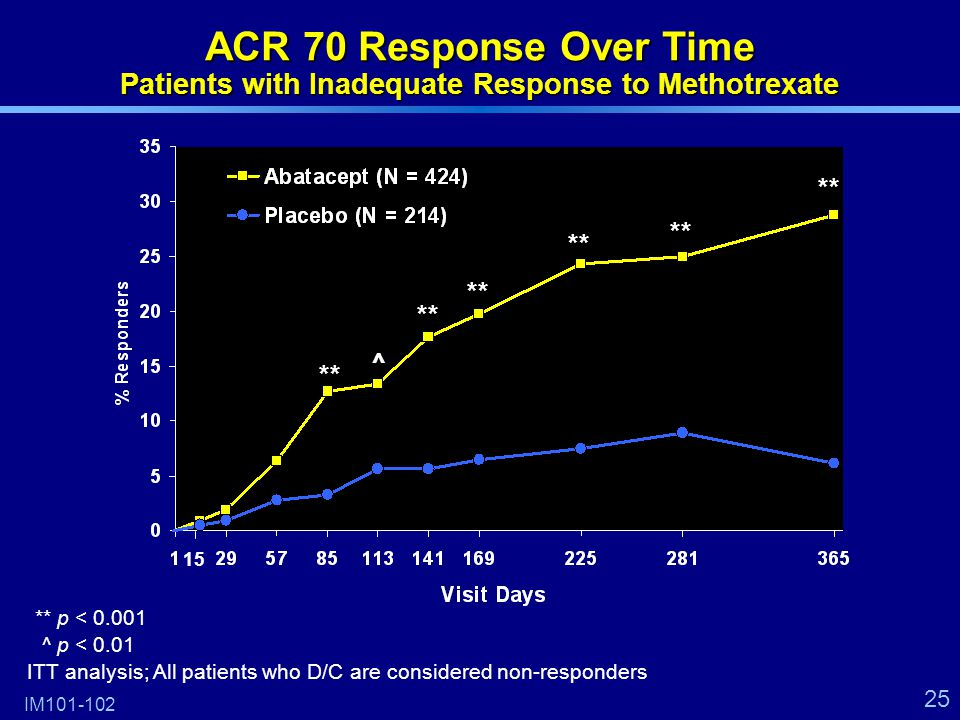 25 **p < 0.001 ^p < 0.01 ITT analysis; All patients who D/C are considered non-responders IM101-102 ACR 70 Response Over Time Patients with Inadequate Response to Methotrexate ** ^ 15