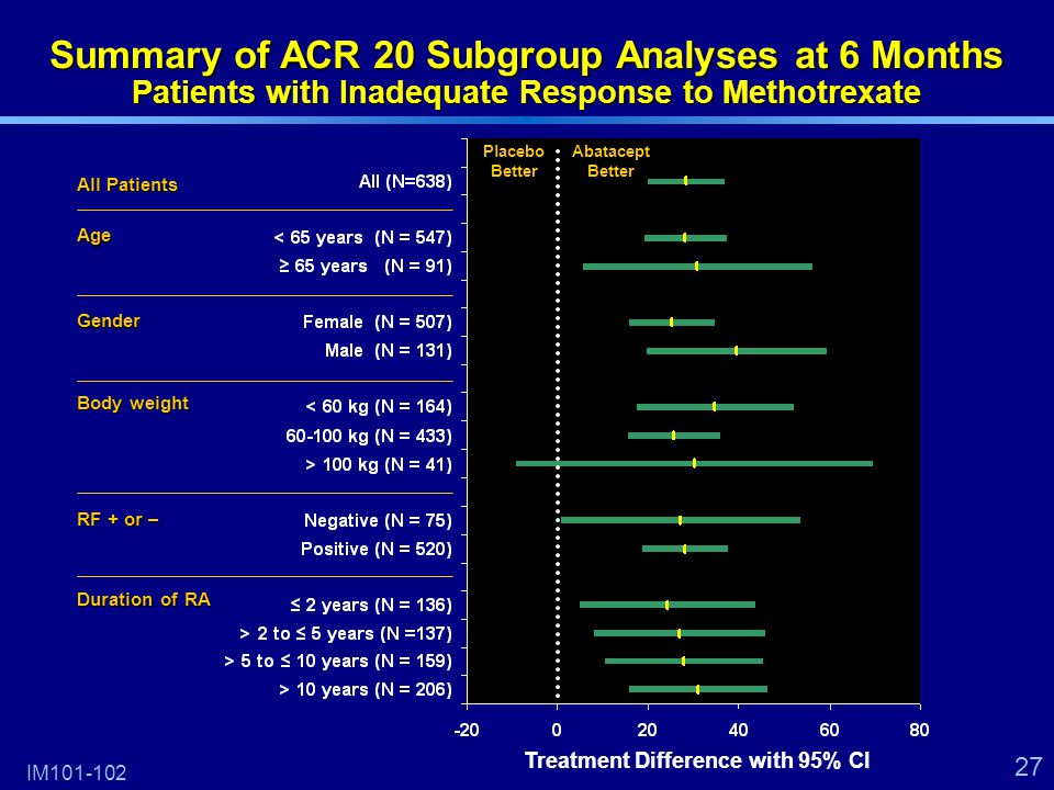 27 Summary of ACR 20 Subgroup Analyses at 6 Months Patients with Inadequate Response to Methotrexate All Patients IM101-102 Age Gender RF + or – Body weight Duration of RA Treatment Difference with 95% CI Abatacept Better Placebo Better